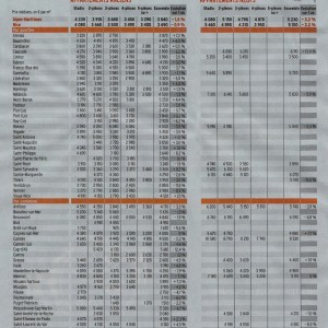 Property prices in Nice 2013, published L'Express